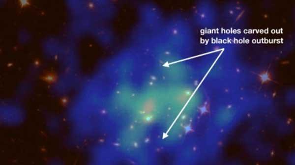 天文学家见证遥远的银河星团中极强的黑洞爆发