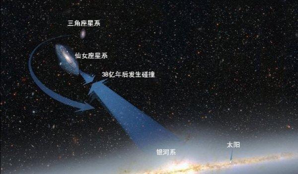 为什么宇宙在膨胀,但还会有星系会碰撞?(第二弹)