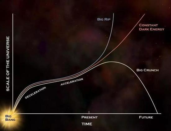 宇宙5种可能结局:4种毁灭不复存在,唯有1种涅槃重生