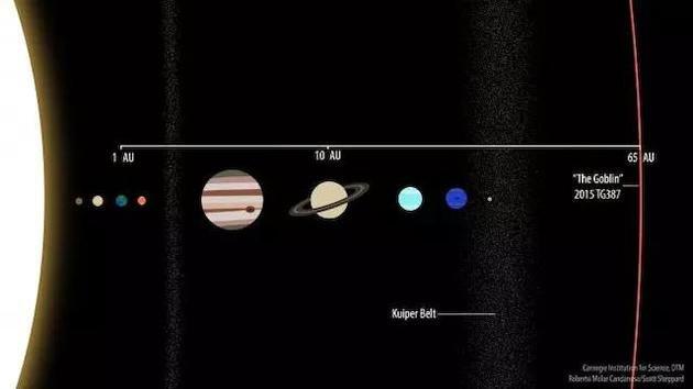 太阳系边缘发现新天体 它会帮人们找到第九行星吗?