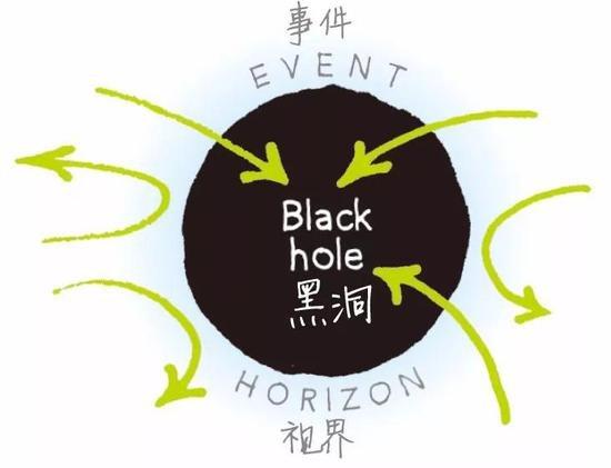 史上最大胆的能源计划:从黑洞中提取能源?