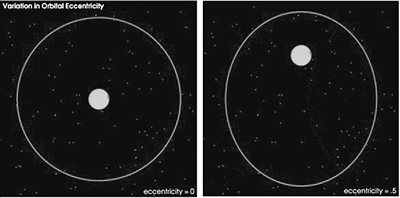 首证!地球轨道存在40.5万年周期变化