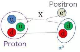 一个可能决定宇宙命运的问题:质子会衰变吗?