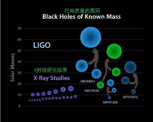 """第三次引力波事件确认!证实宇宙存在""""微胖""""黑洞!"""