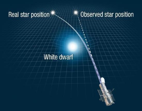 广义相对论问世百余年 人类首次成功用它称重星球
