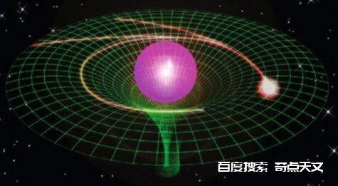 引力场本质