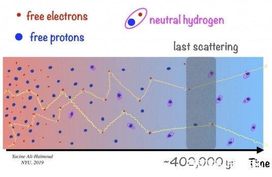 新发现确认宇宙已经存在137.7亿年