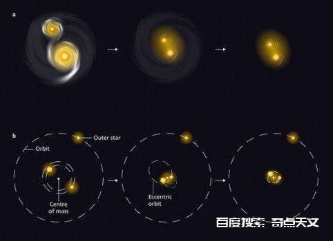 天文学家发现年轻的大双星系统恒星在出生后的100万年内会彼此接近