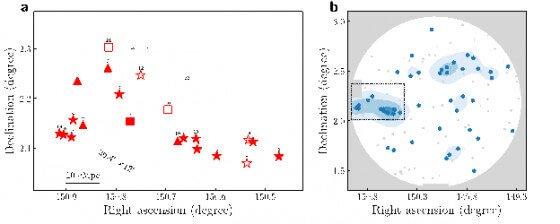 以中国为首的国际天文学家团队发现最遥远的原始星系团