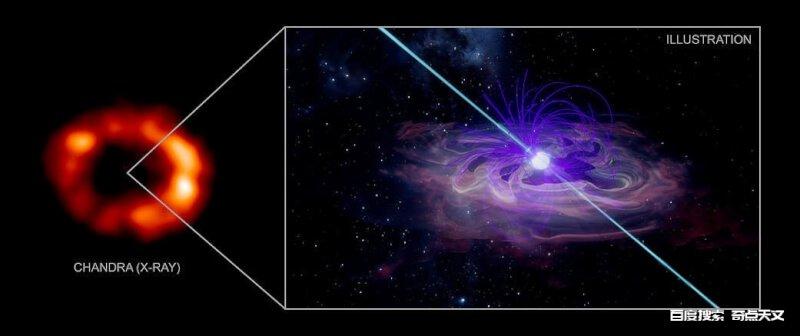 隐居中子星可能是在著名的超新星中发现的