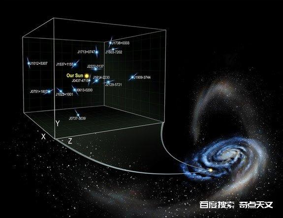 脉冲星的加速度揭露了银河系的黑暗面