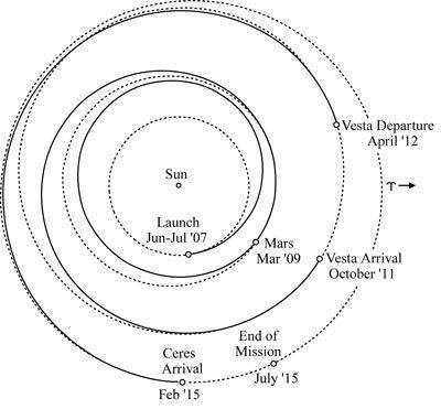黎明号:小行星探测的一缕曙光