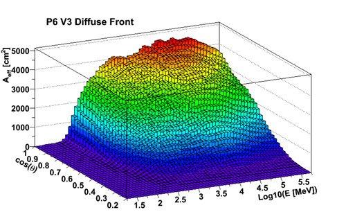 费米LAT数据处理初体验·入门篇