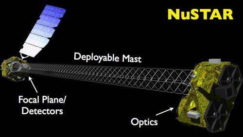 NuSTAR:远眺千万黑洞