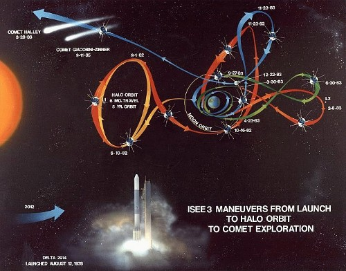 ISEE-3的35年传奇