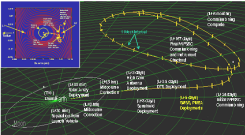 环绕拉格朗日点的轨道