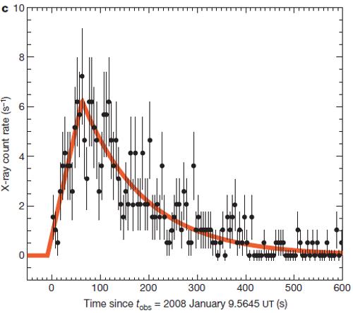 KSN 2011d的光学激波突破
