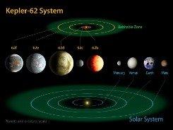 寻找宜居带内的地球级行星