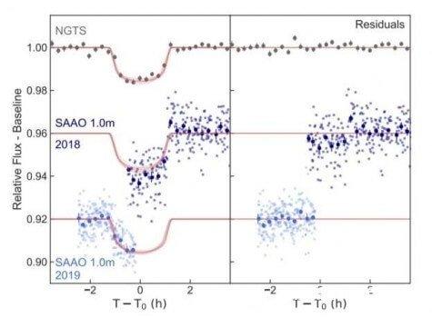 天文学家发现四颗新的热木类型系外行星