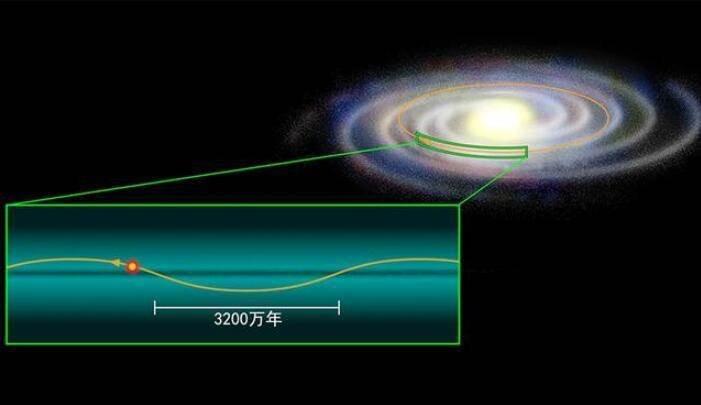 【宇宙科普】太陽每小時前進79.2萬公里,圍繞銀河系中心轉一圈需要多久?