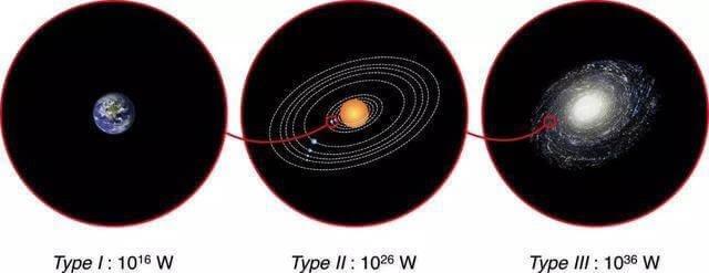 如果外星文明帮人建造戴森球,代价是一半人的生命,该怎么选?