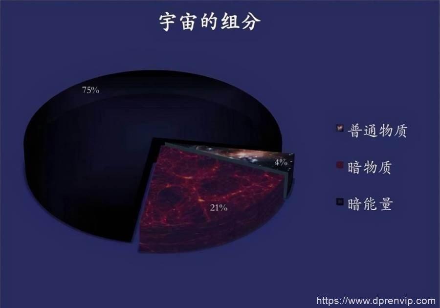 【宇宙之谜】3.3亿光年只有60个星系,牧夫座空洞是怎麽形成的?