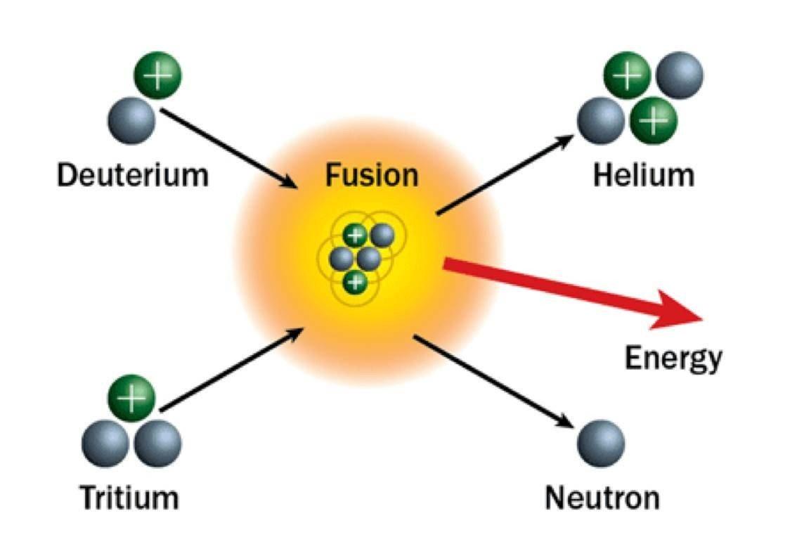 人造太阳成功了咋办?整个地表只有3.5公斤氚,还散佈在全球