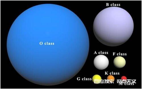 中国天文学家在郭守敬望远镜数据中新发现135颗O型星