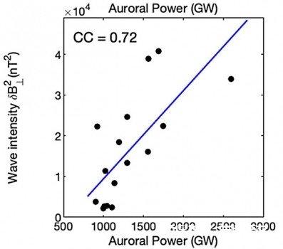 从哈勃太空望远镜和朱诺号宇宙飞船联合观测证据,看木星极光与低频波动的相关性