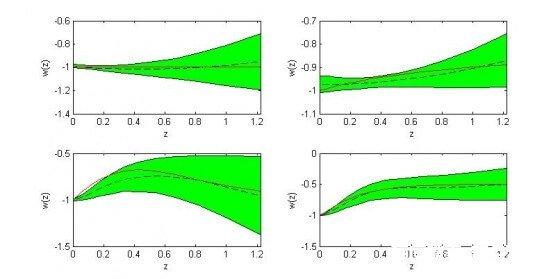 中国天文学家混合型非参数化方法对暗能量状态方程重构研究取得进展