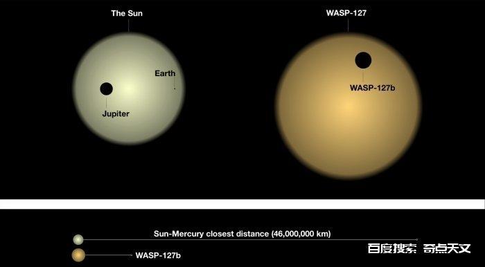 科学家分析了遥远系外行星的大气层,其结果相当有意思
