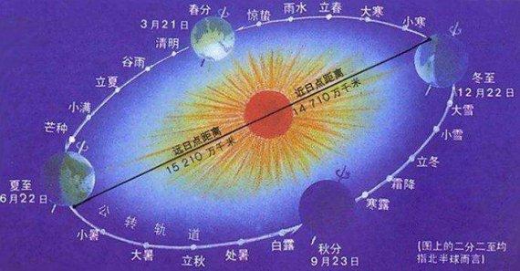 4389.地日引力是近日点,还是远日点最大?