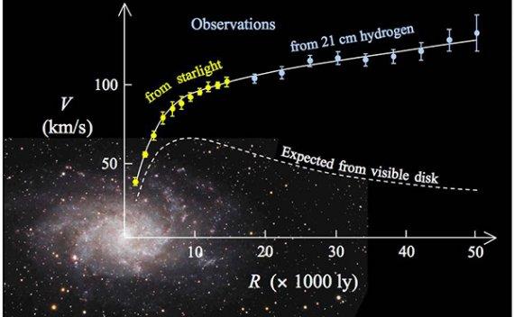 占据了近1/3的宇宙的暗物质