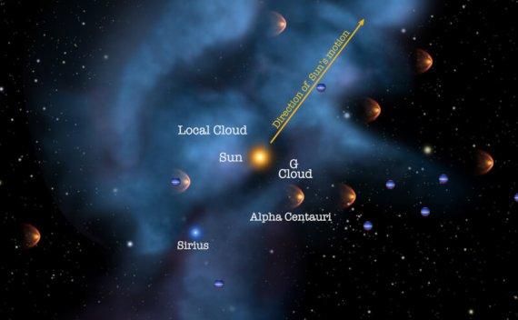 太阳系穿过云的超新星残骸:研究