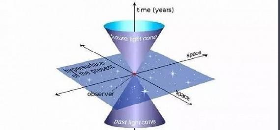 天驱科普时——光锥