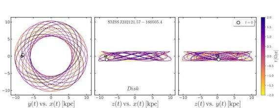 发现银河系中古老的恒星,竟然不在预期的位置