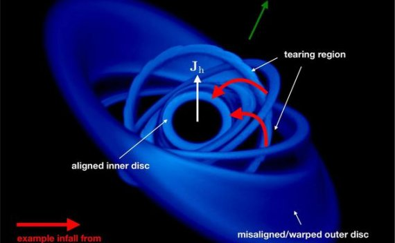 宇宙团状物质以三分之一光速的速度被吸入黑洞中