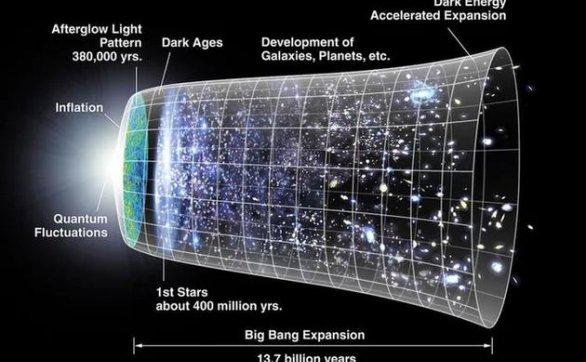 我们永远无法揭晓宇宙诞生之谜?大爆炸概念存缺陷