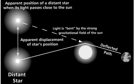 宇宙尺度上爱因斯坦是否依然正确?