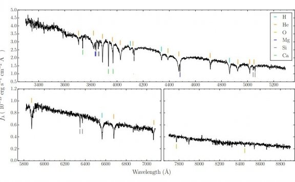 白矮星光谱中藏有行星讯息
