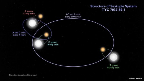 首次发现互食的六重星系统