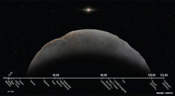 发现太阳系最遥远的天体!