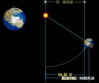 浅谈年月日:天文学里的时间差异