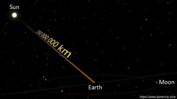 如果太阳突然熄灭了,多久之后人类才会察觉到?是8分钟还是1万年?