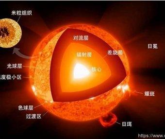 如果太阳内部熄灭,最后的光芒可能要15万年后才能够到达地球
