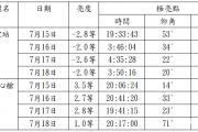 2021/07/15~18 连续四天两大太空站相遇台北上空