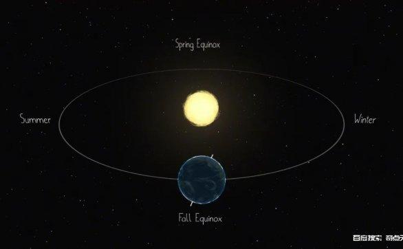 太阳系各个行星上的季节变化